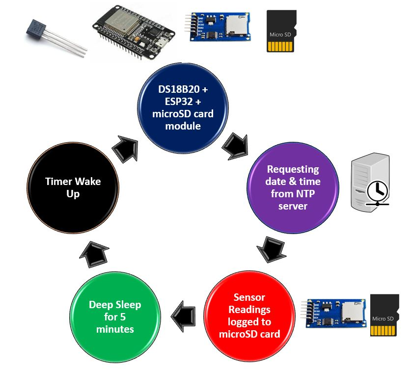 microSD card data logging project overview
