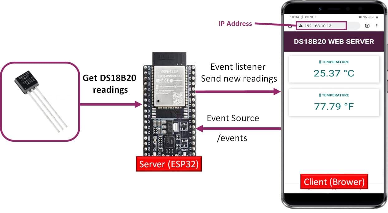 DS18B20 temperature sensor web server project esp32