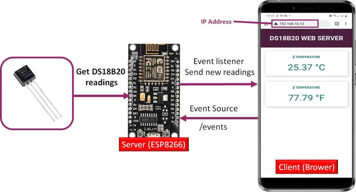 DS18B20 temperature sensor web server project esp8266 nodemcu