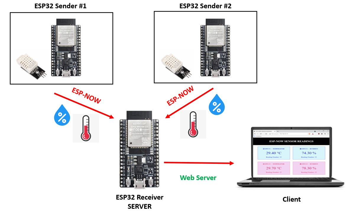 ESP NOW and WiFi web server project overview