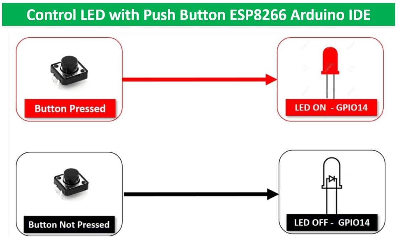 ESP8266 NodeMCU controL LED with push button overview