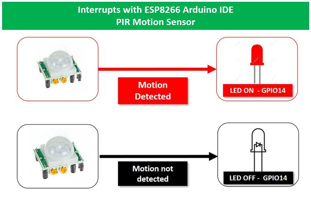 ESP8266 interrupts with PIR motion sensor overview
