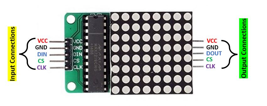 MAX7219 led matrix pin out