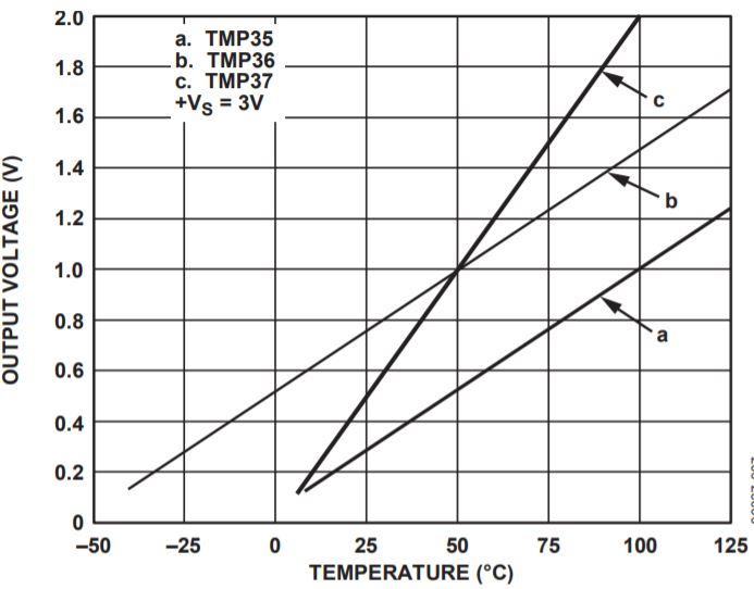 TMP36 Vout vs temperature graph