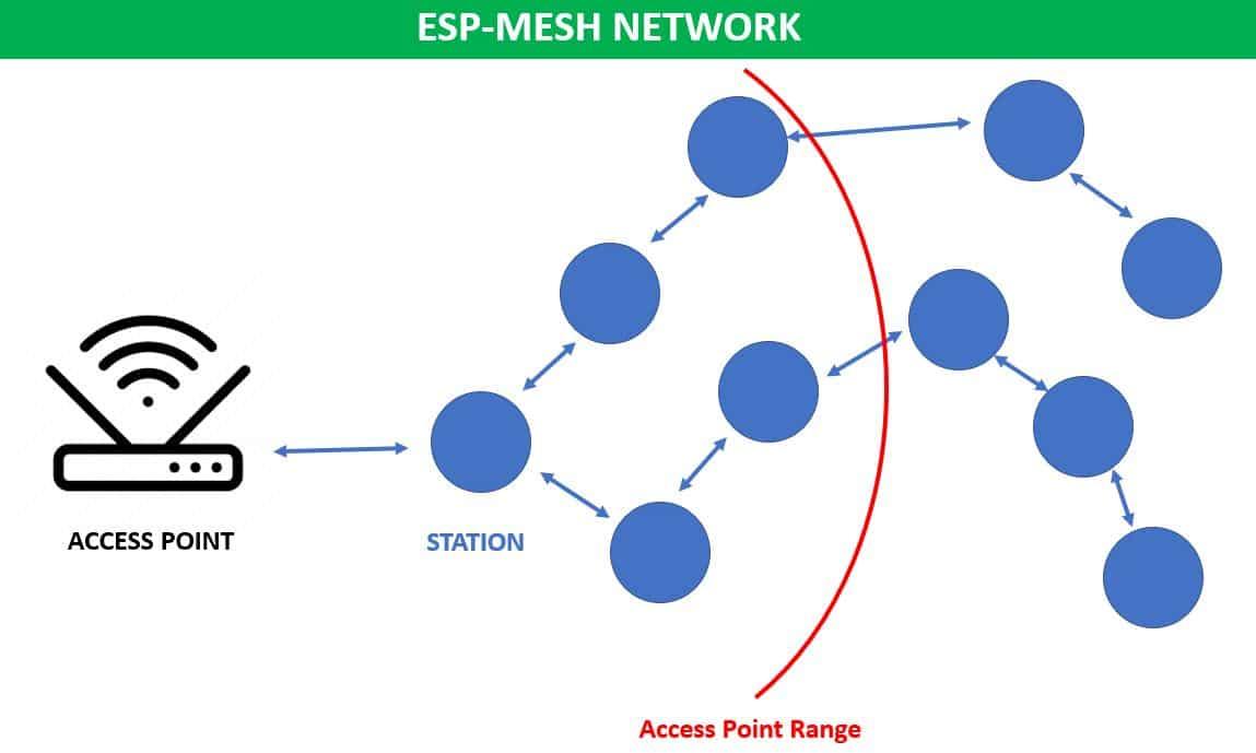 ESP-MESH network architecture